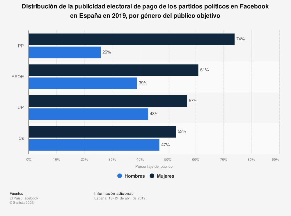Estadística: Distribución de la publicidad electoral de pago de los partidos políticos en Facebook en España en 2019, por género del público objetivo | Statista