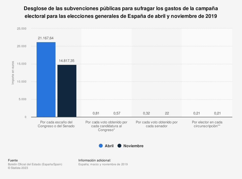 Estadística: Desglose de las subvenciones públicas para sufragar los gastos de la campaña electoral para las elecciones generales de España  de abril y noviembre de 2019 | Statista