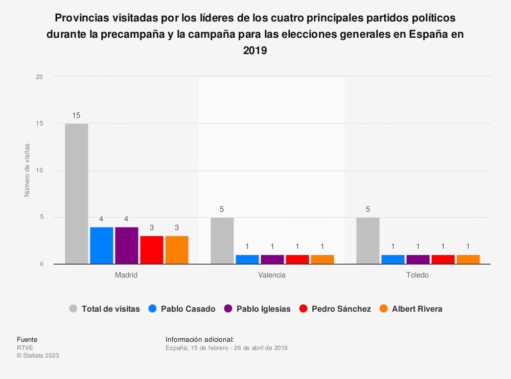 Estadística: Provincias visitadas por los líderes de los cuatro principales partidos políticos durante la precampaña y la campaña para las elecciones generales en España en 2019 | Statista