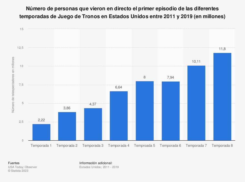 Estadística: Número de personas que vieron en directo el primer episodio de las diferentes temporadas de Juego de Tronos en Estados Unidos entre 2011 y 2019 (en millones)  | Statista